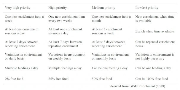 Enrichment frequency, variety and variation for different enrichment priorities